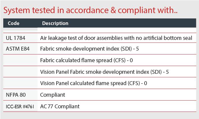 DSI 600V Compliance Codes